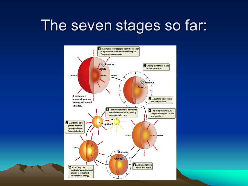 The seven stages so far: