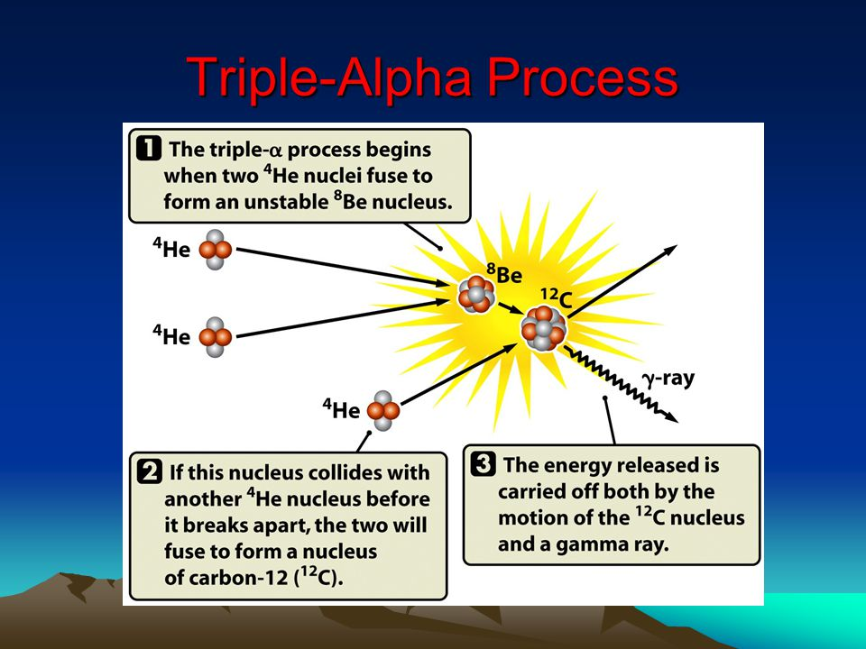 Triple-Alpha Process