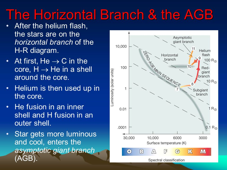 The Horizontal Branch & the AGB