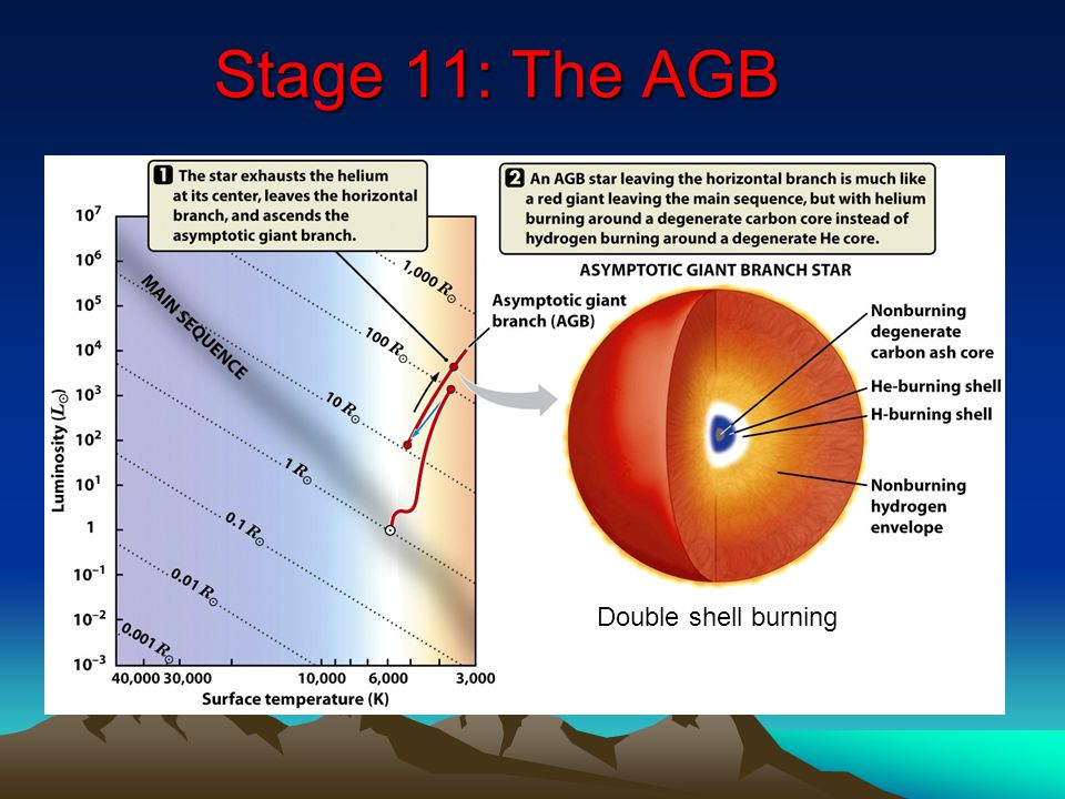 Stage 11: The AGB Double shell burning