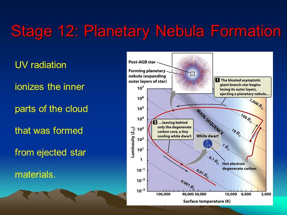 Stage 12: Planetary Nebula Formation