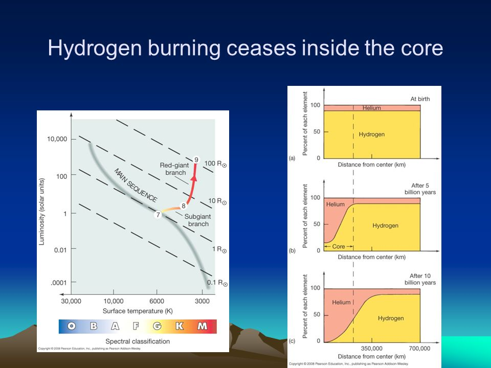 Hydrogen burning ceases inside the core