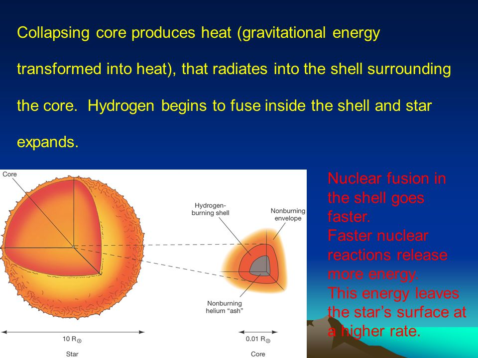 Nuclear fusion in the shell goes faster.
