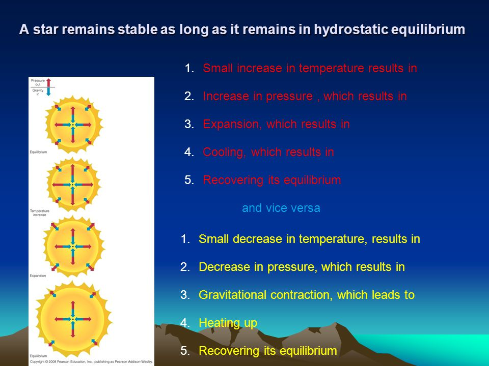 A star remains stable as long as it remains in hydrostatic equilibrium