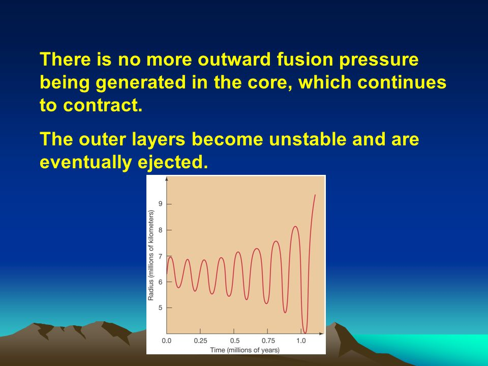 The outer layers become unstable and are eventually ejected.