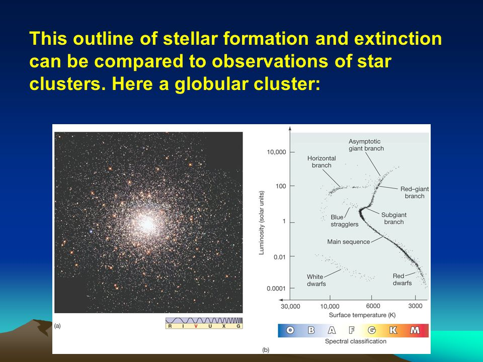 This outline of stellar formation and extinction can be compared to observations of star clusters. Here a globular cluster:
