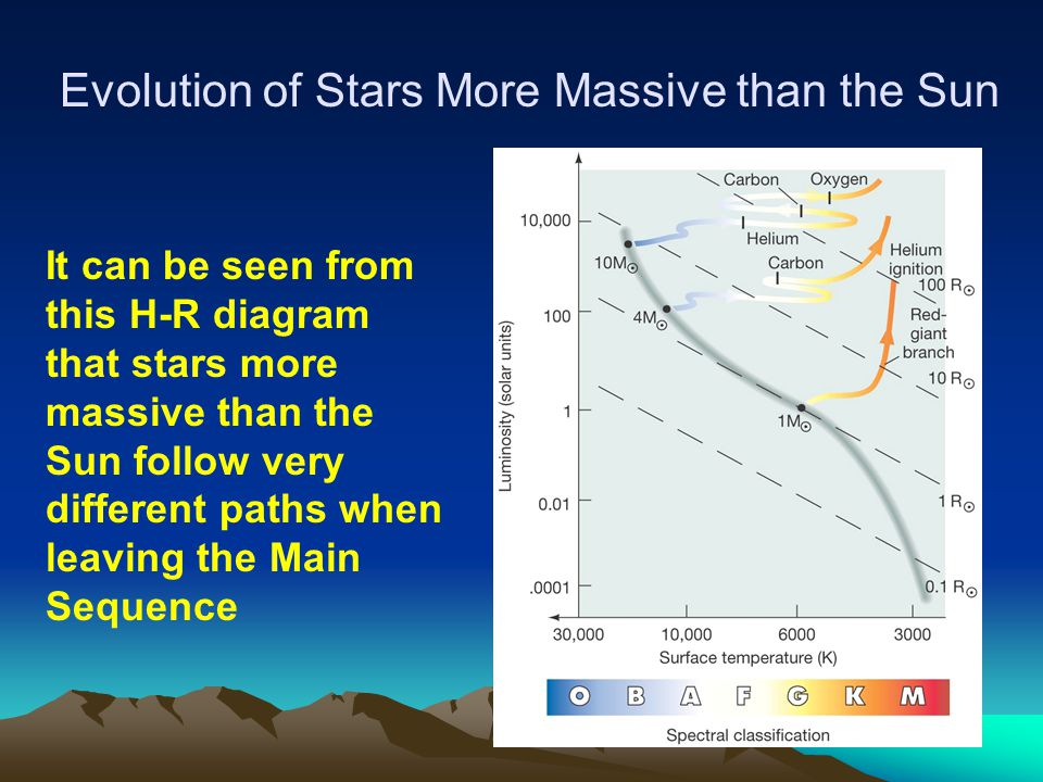 Evolution of Stars More Massive than the Sun