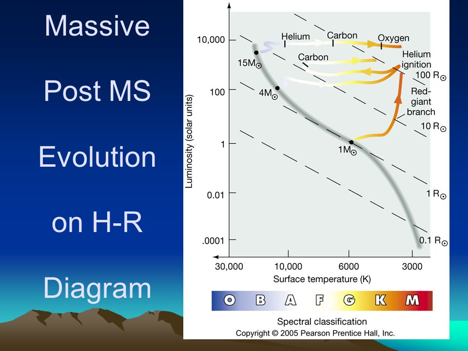 Massive Post MS Evolution on H-R Diagram