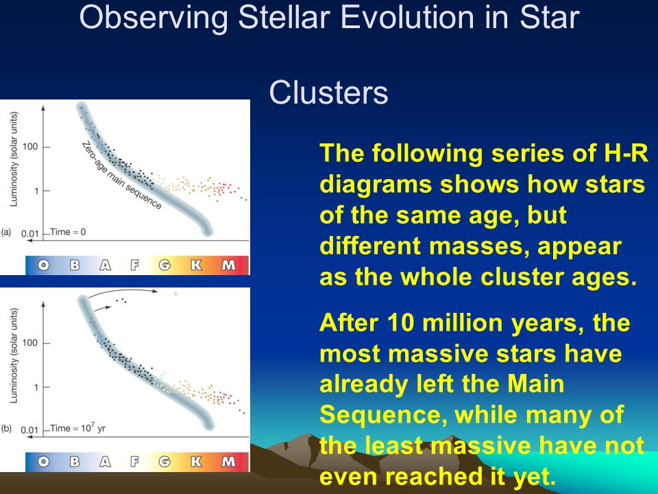 Observing Stellar Evolution in Star Clusters