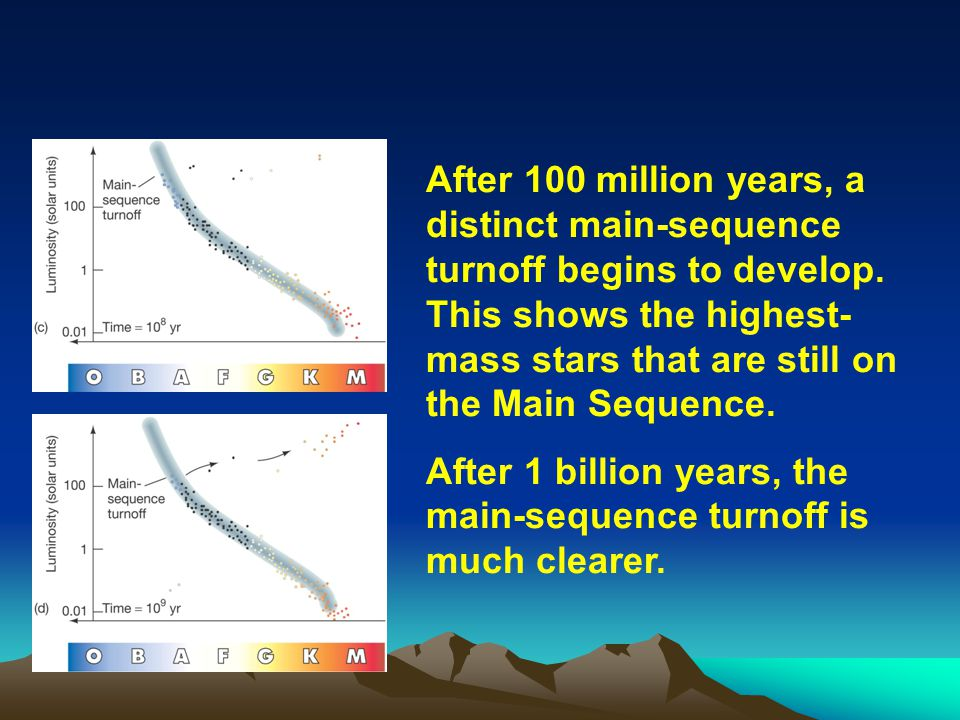 After 1 billion years, the main-sequence turnoff is much clearer.