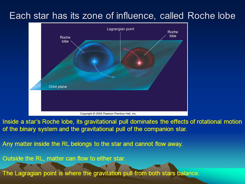Each star has its zone of influence, called Roche lobe
