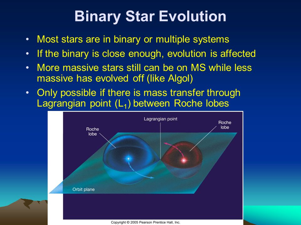 Binary Star Evolution Most stars are in binary or multiple systems