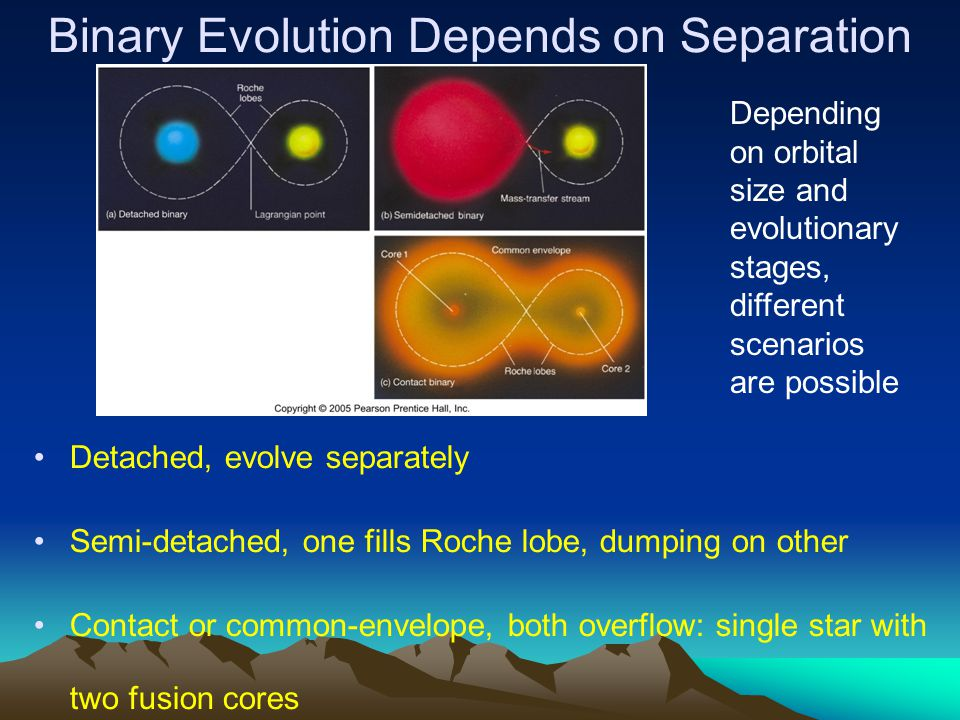 Binary Evolution Depends on Separation