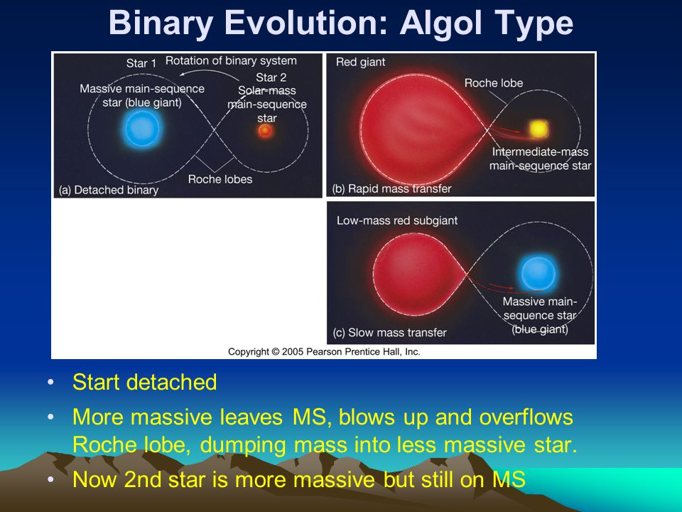 Binary Evolution: Algol Type