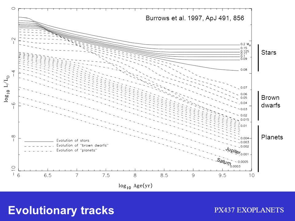 Evolutionary tracks Burrows et al. 1997, ApJ 491, 856 Stars Brown