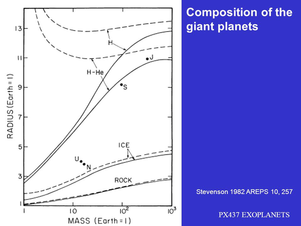 Composition of the giant planets