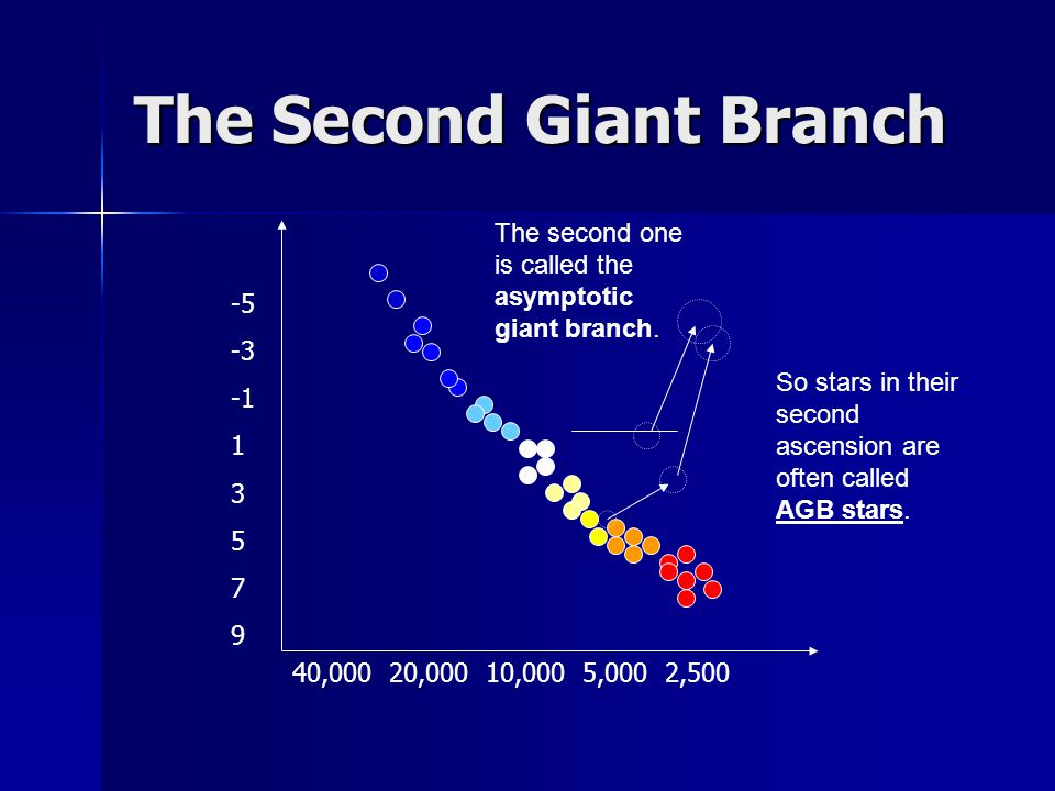 The Second Giant Branch