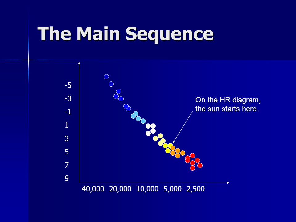 The Main Sequence -5 -3 -1 On the HR diagram, the sun starts here. 1 3