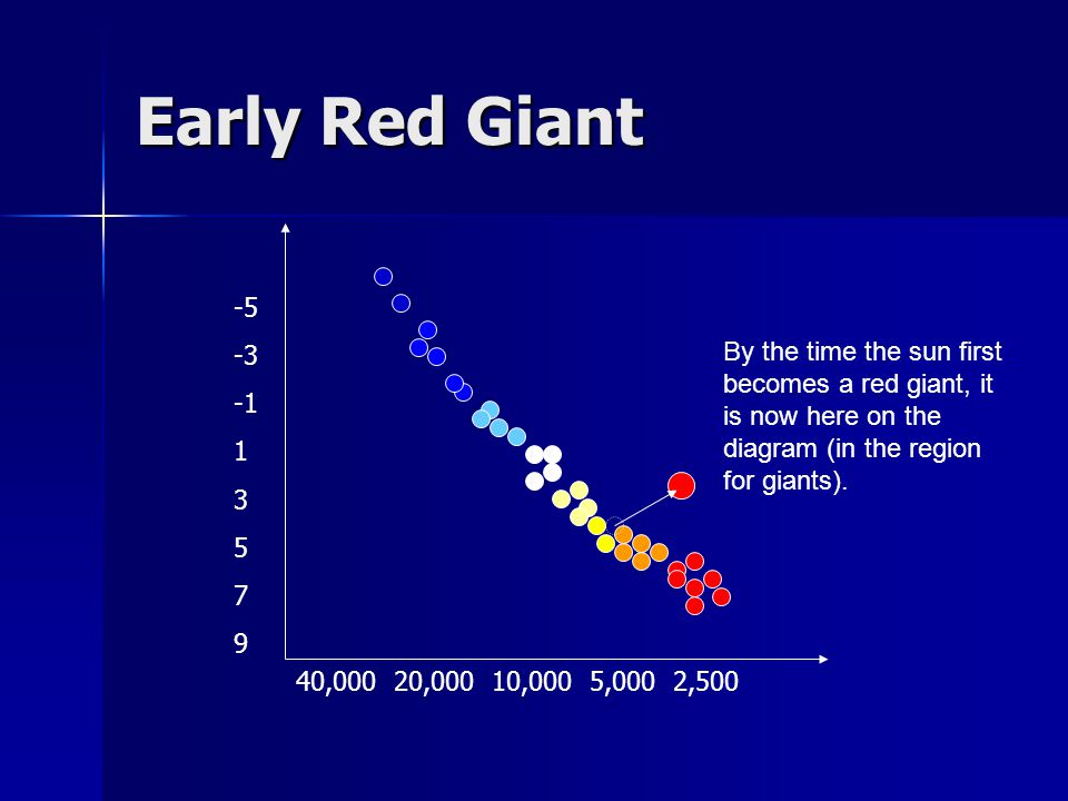 Early Red Giant -5. -3. -1. 1. 3. 5. 7. 9.