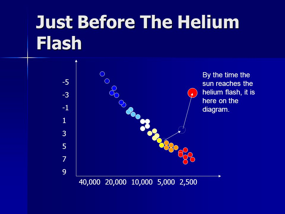 Just Before The Helium Flash