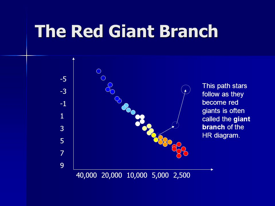 The Red Giant Branch -5. -3. -1. 1. 3. 5. 7. 9.