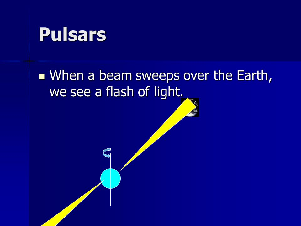 Pulsars When a beam sweeps over the Earth, we see a flash of light.