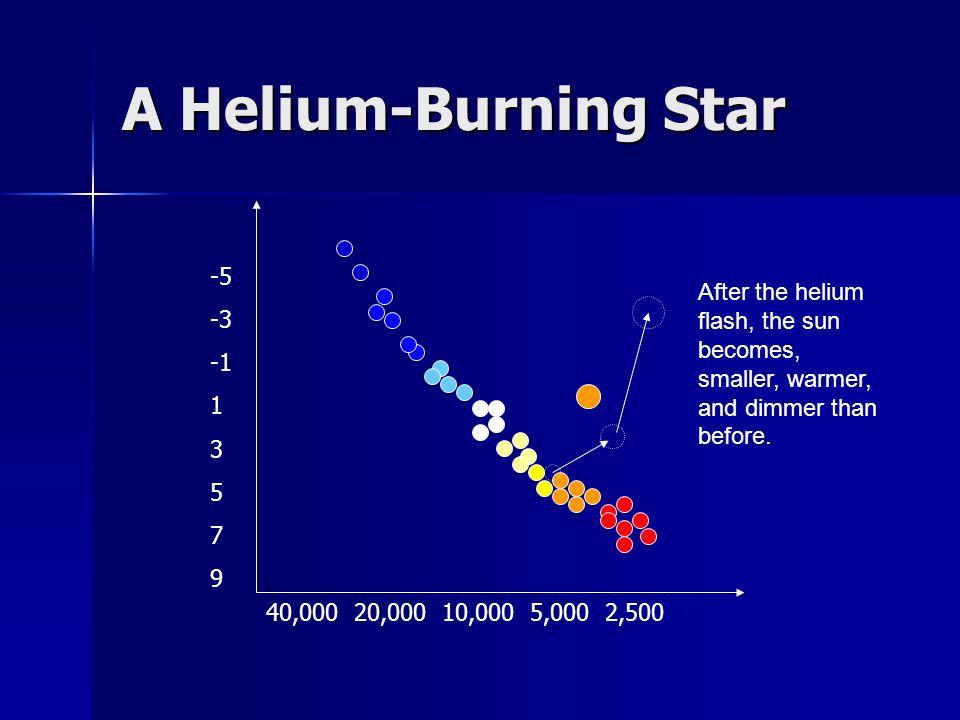 A Helium-Burning Star -5 -3