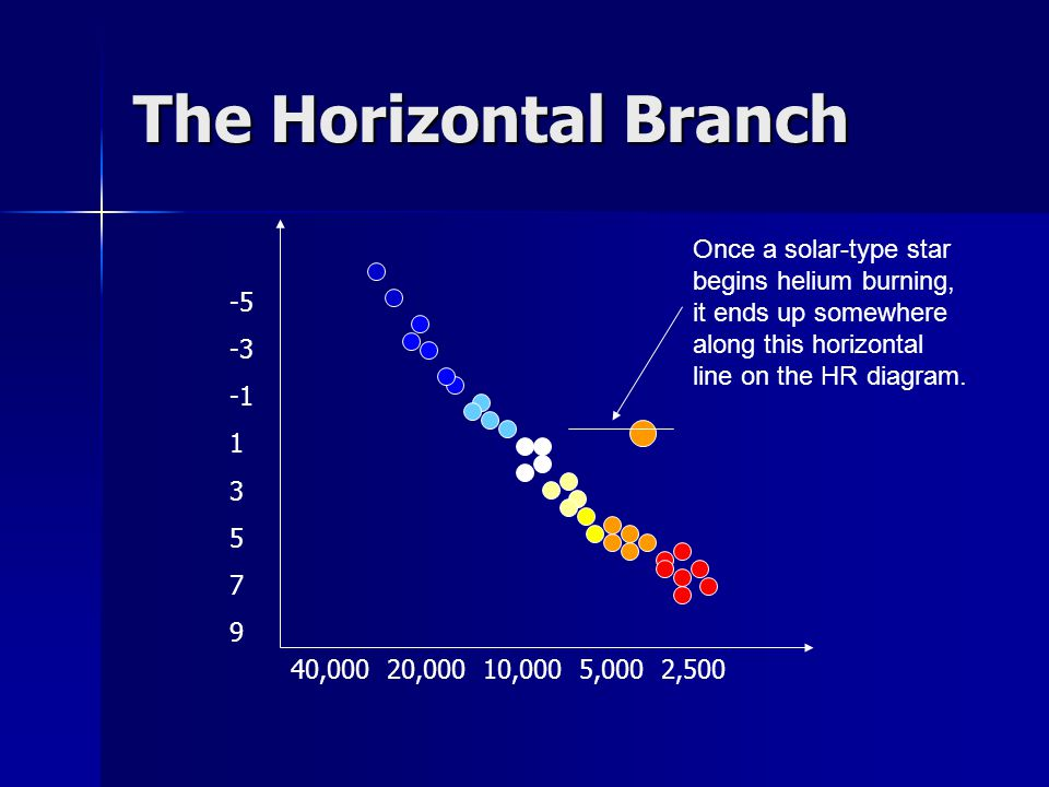 The Horizontal Branch Once a solar-type star begins helium burning, it ends up somewhere along this horizontal line on the HR diagram.