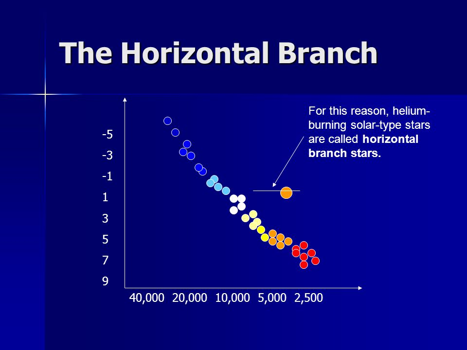 The Horizontal Branch For this reason, helium-burning solar-type stars are called horizontal branch stars.
