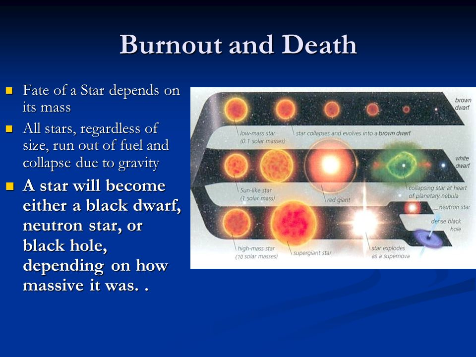 Burnout and Death Fate of a Star depends on its mass. All stars, regardless of size, run out of fuel and collapse due to gravity.