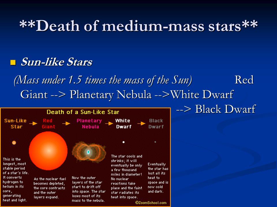 **Death of medium-mass stars**