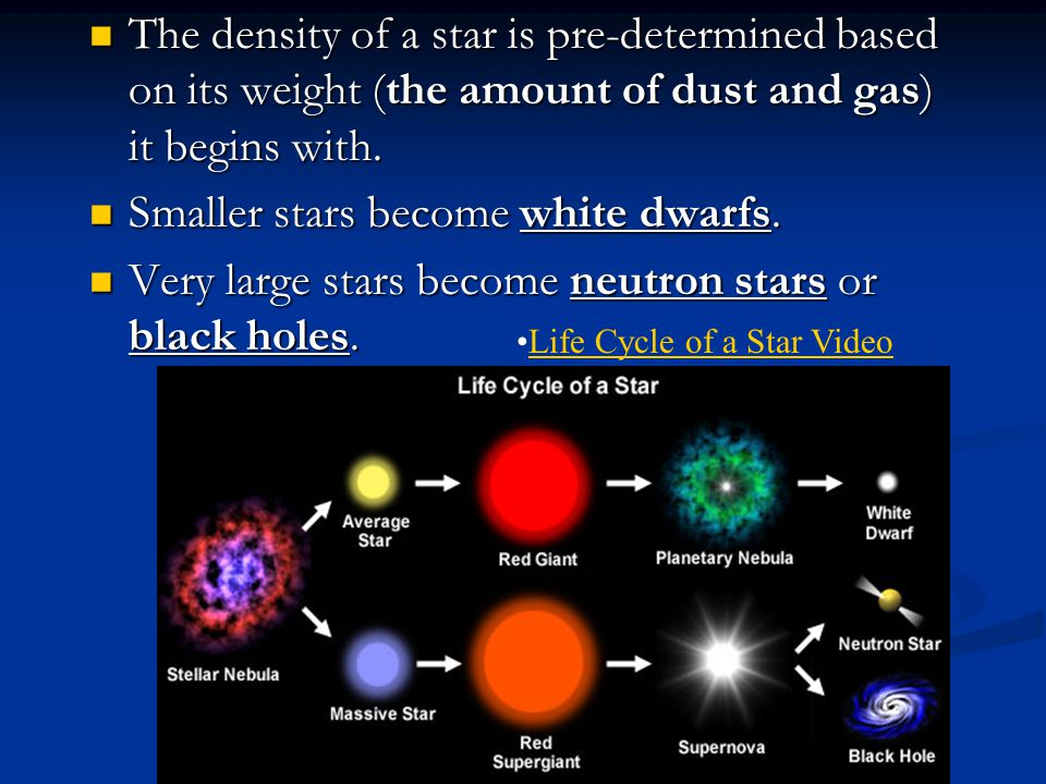 Smaller stars become white dwarfs.