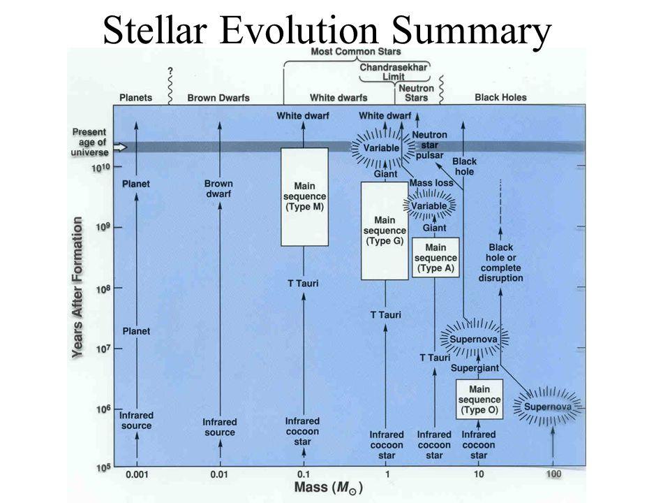 Stellar Evolution Summary