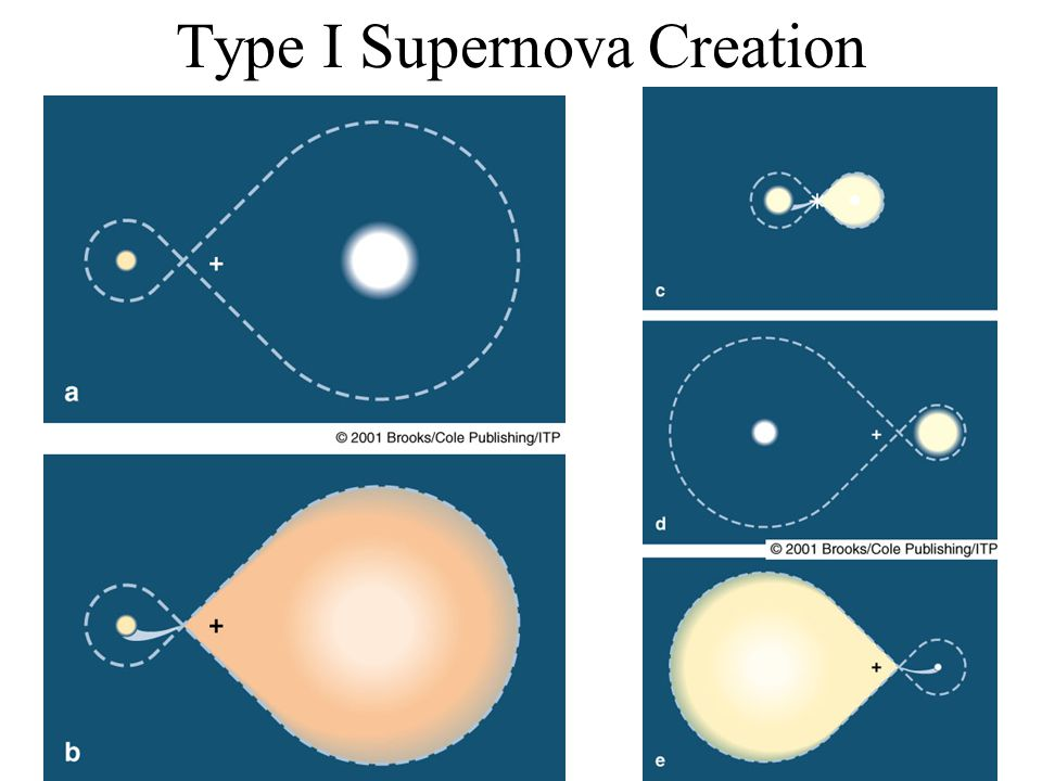 Type I Supernova Creation