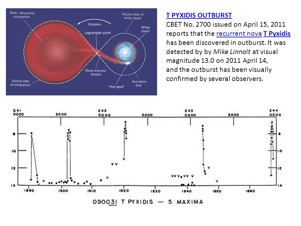 T PYXIDIS OUTBURST CBET No. 2700 issued on April 15, 2011. reports that the recurrent nova T Pyxidis.