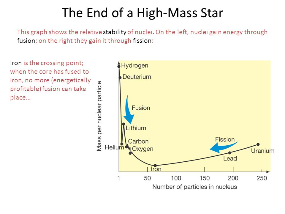The End of a High-Mass Star