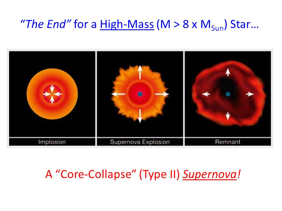 The End for a High-Mass (M > 8 x MSun) Star…