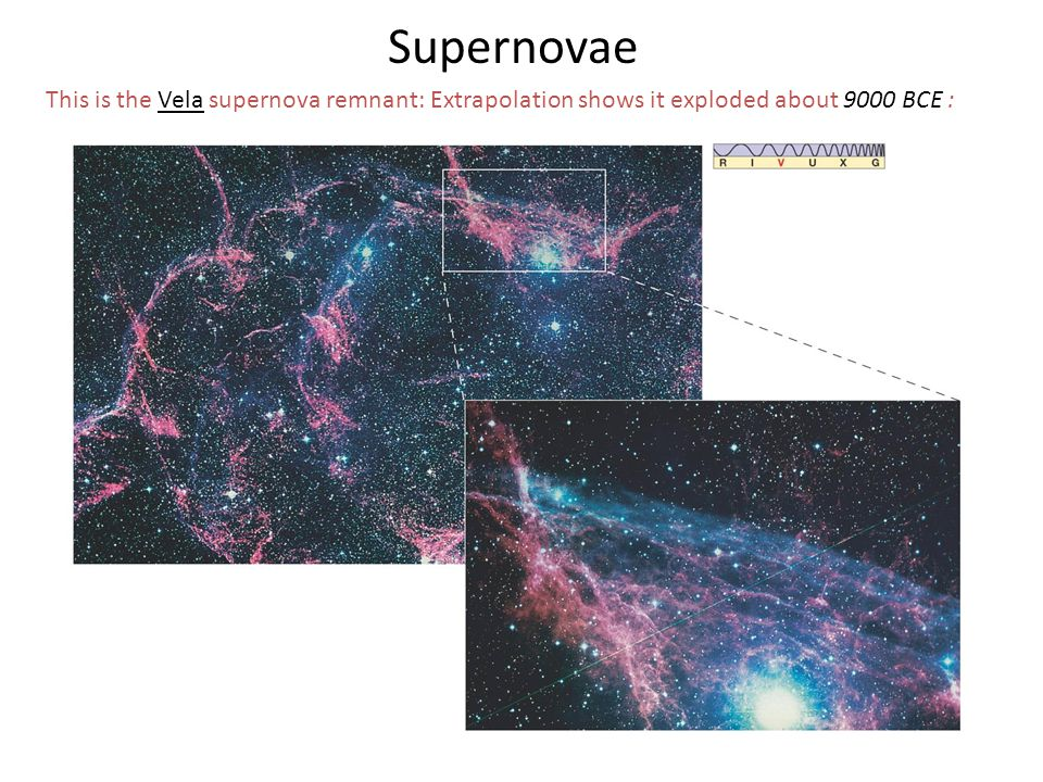 Supernovae This is the Vela supernova remnant: Extrapolation shows it exploded about 9000 BCE :
