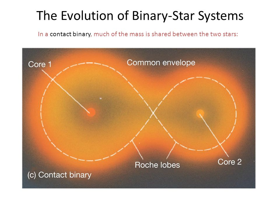 The Evolution of Binary-Star Systems