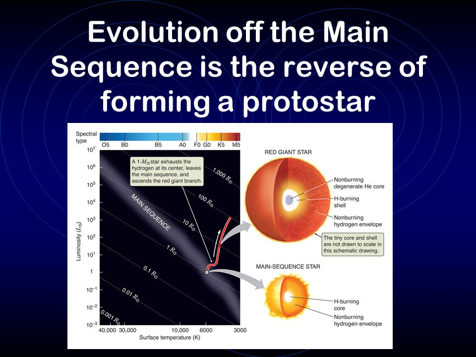 Evolution off the Main Sequence is the reverse of forming a protostar