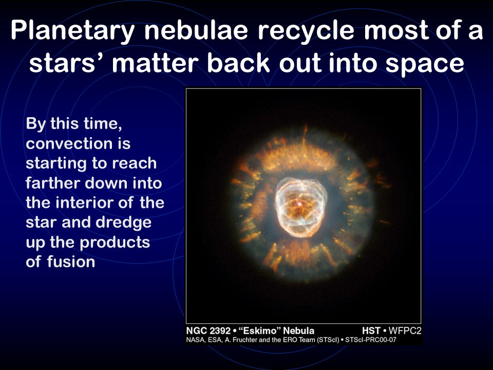 Planetary nebulae recycle most of a stars' matter back out into space