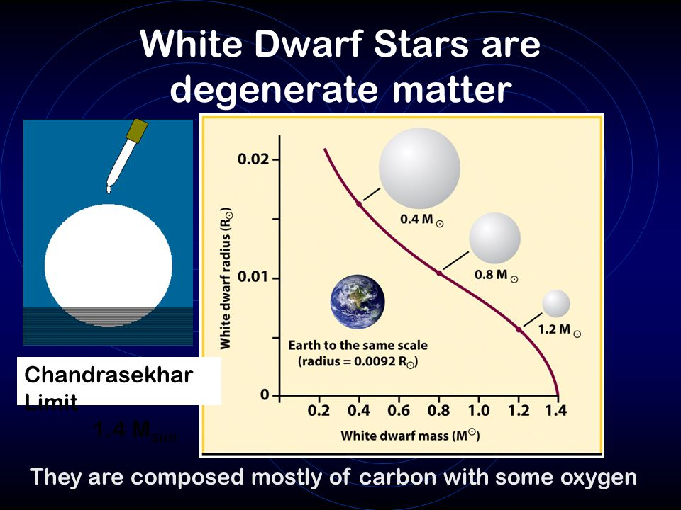 White Dwarf Stars are degenerate matter
