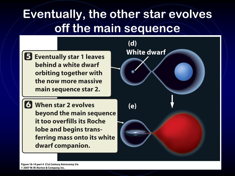 Eventually, the other star evolves off the main sequence
