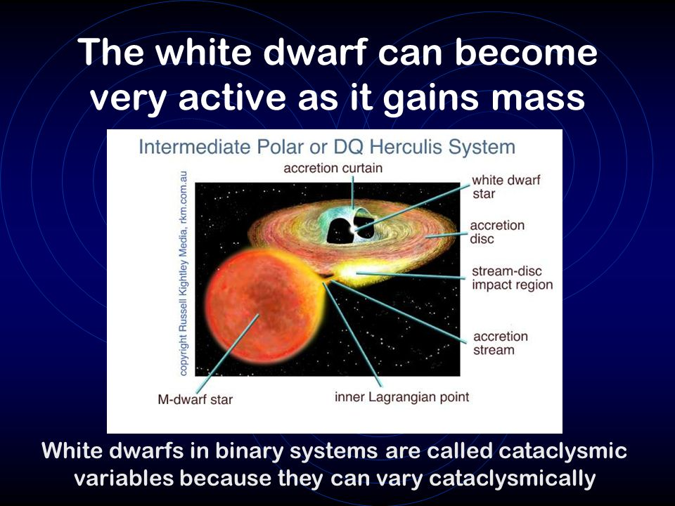 The white dwarf can become very active as it gains mass