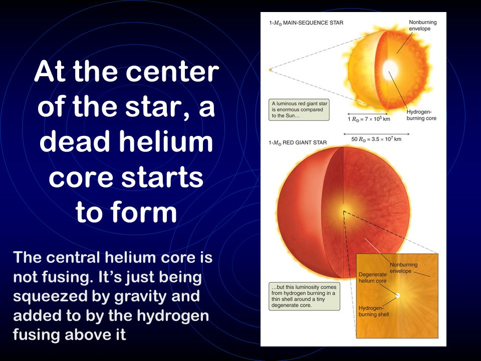 At the center of the star, a dead helium core starts to form
