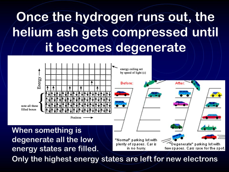 Once the hydrogen runs out, the helium ash gets compressed until it becomes degenerate