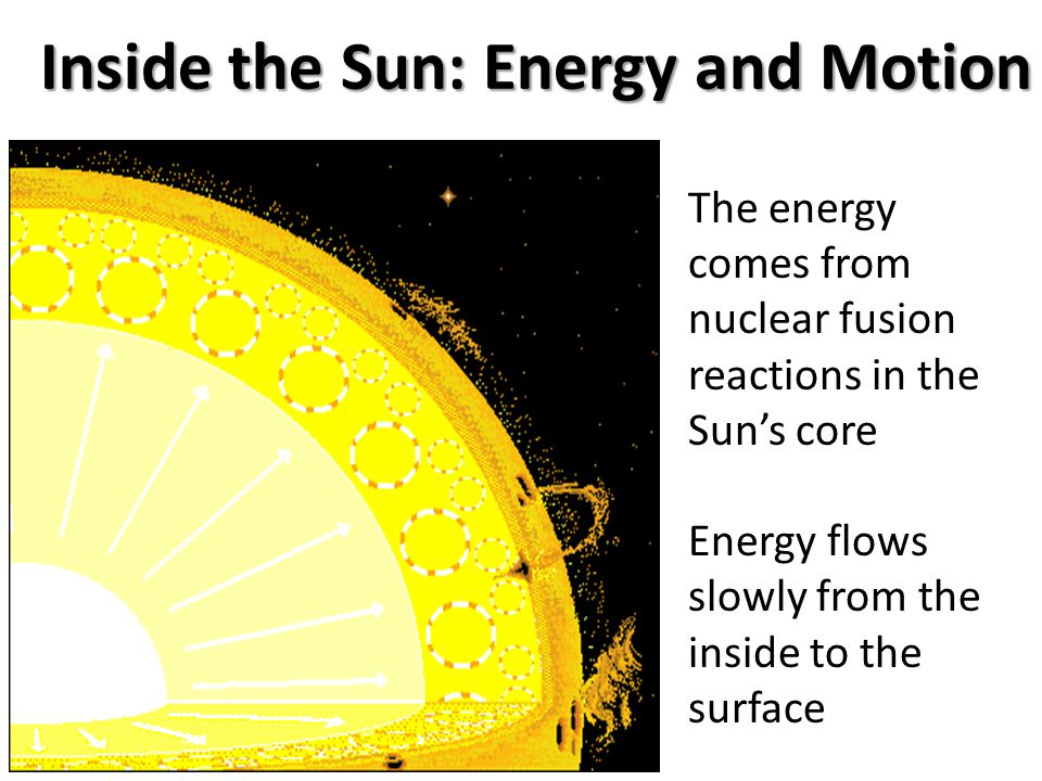 Inside the Sun: Energy and Motion
