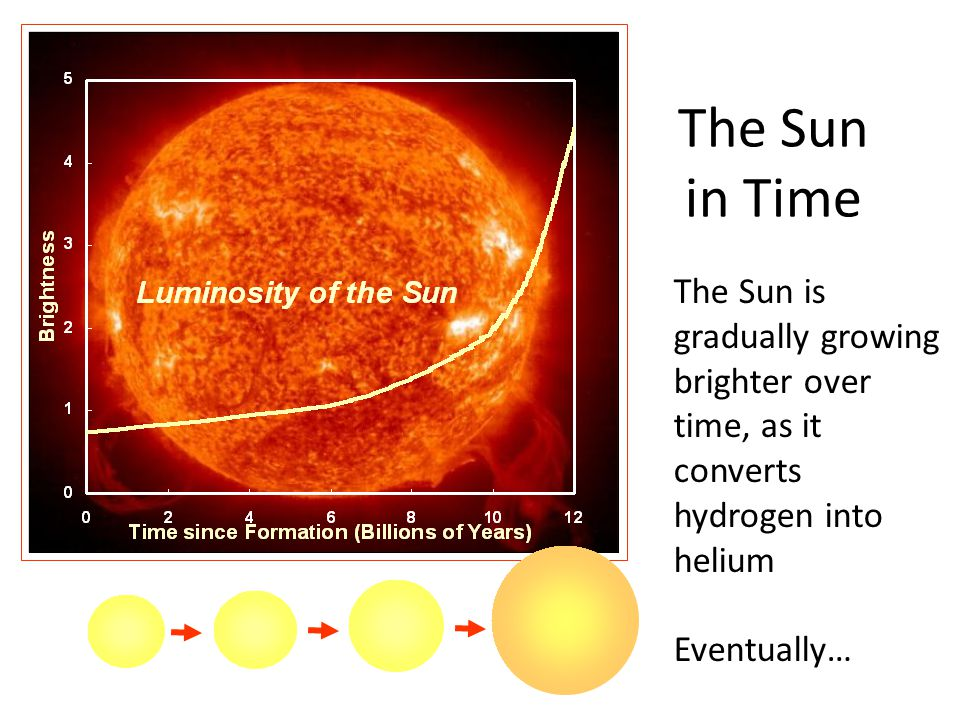 The Sun in Time The Sun is gradually growing brighter over time, as it converts hydrogen into helium.