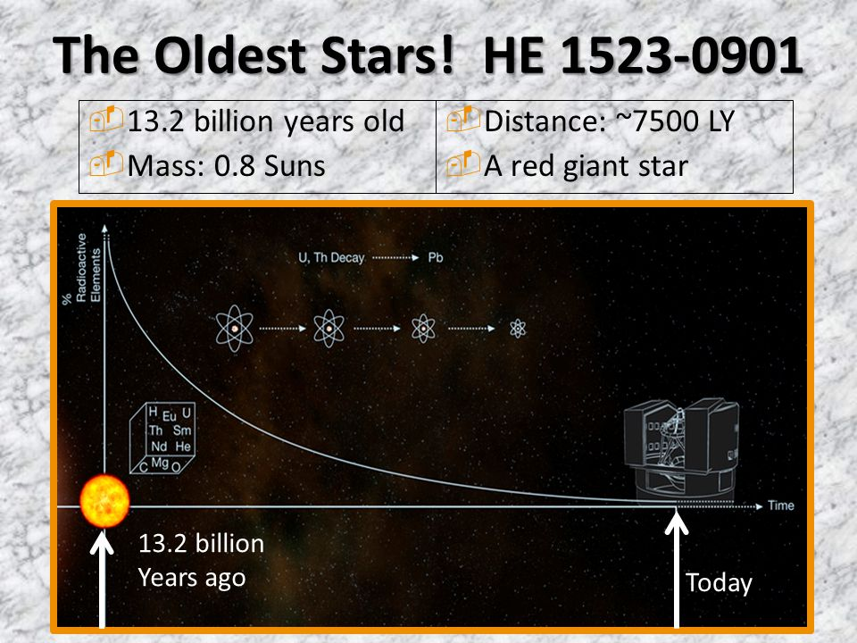 The Oldest Stars! HE 1523-0901 13.2 billion years old Mass: 0.8 Suns
