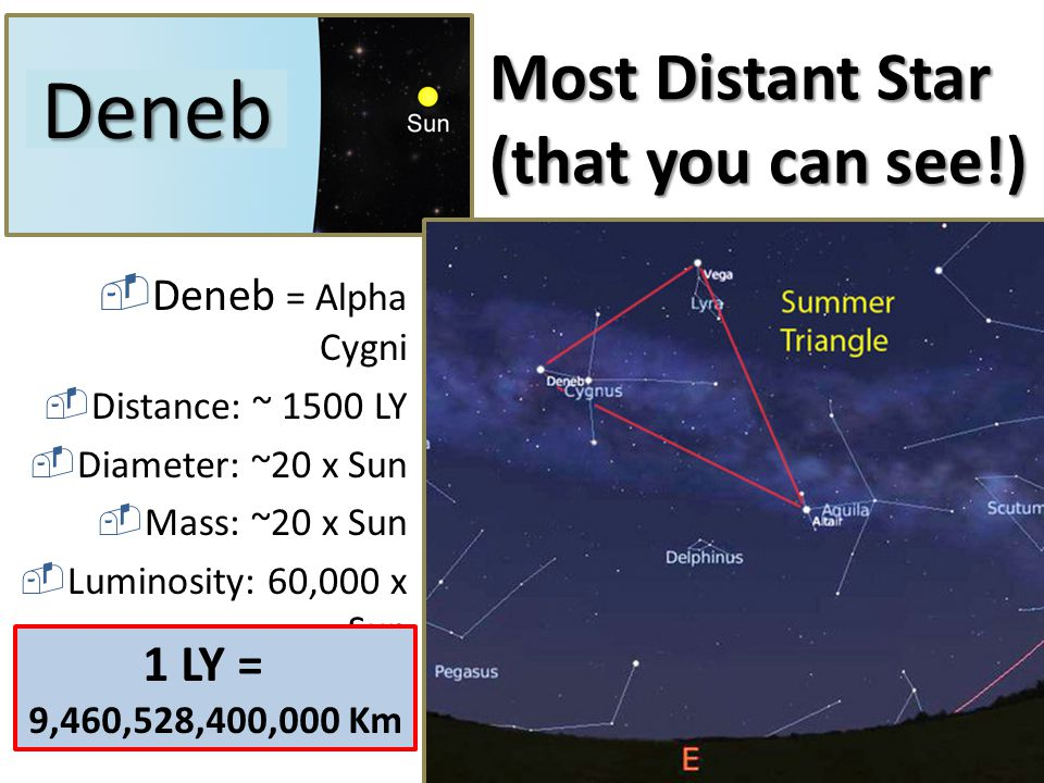 Most Distant Star (that you can see!)